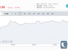 日本股市开盘大跌1.03%,黄金在四个月高